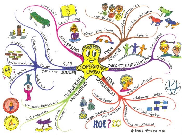 vacature leerkracht coöperatief leren Natuurlijk leren Kralingsche School